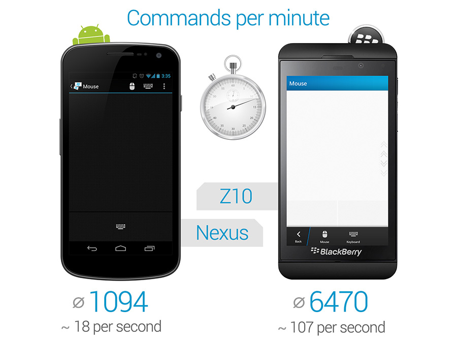 Performance BB10 vs Android